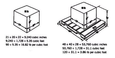 Measurements with or without a pallet.